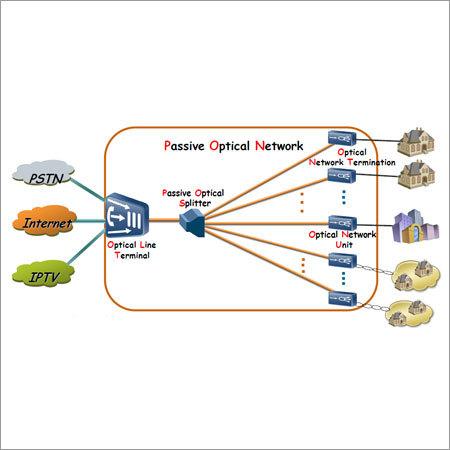 Smart City G-PON Solution