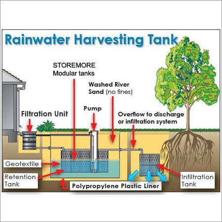 Rain Water Harvesting - Perculation