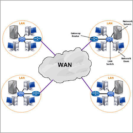 WAN Solution - Multi Location