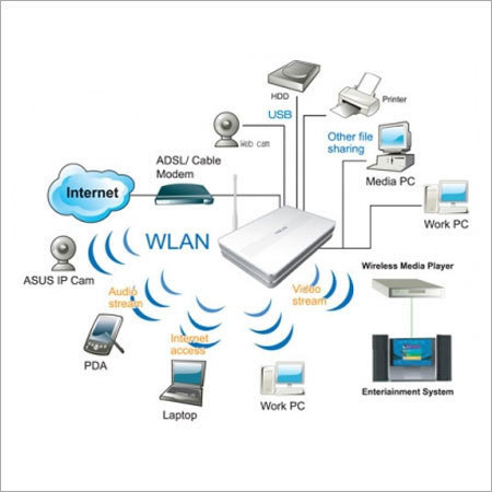 Wireless LAN Solution