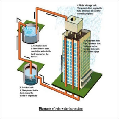 Rain Water Harvesting - Filtration