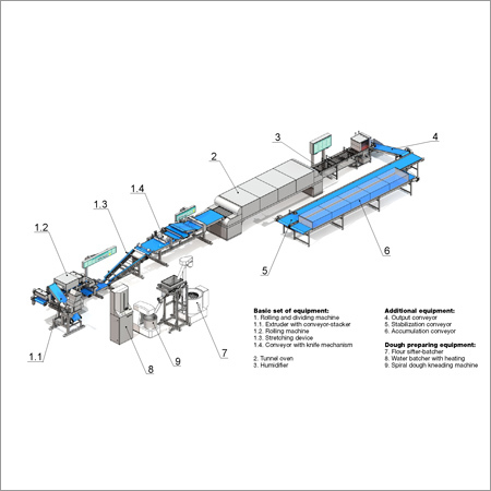 Wheat Roll Production Line