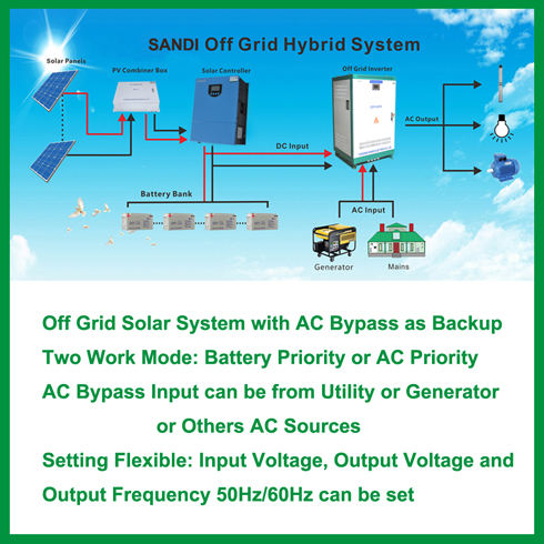 Off Grid 10kw Solar Power Plant for House