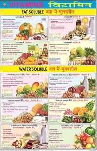 Vitamins Chart