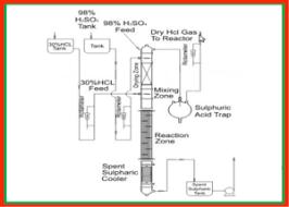 HCL Gas Generators