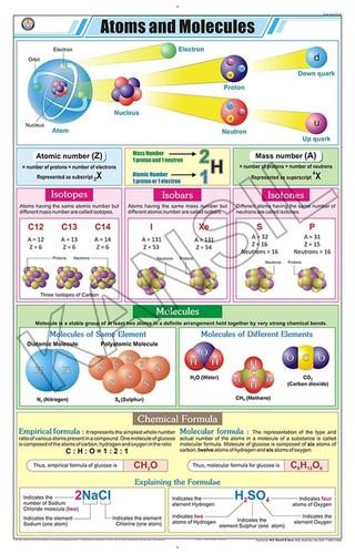 Atoms & Molecules Chart