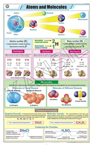 Atoms & Molecules Chart