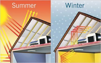 Heat Insulating Roof Paint