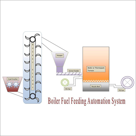 Boiler Fuel Feeding Automation System,Manufacturer,Supplier,Service ...