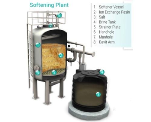Water Softner Plant
