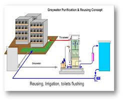 Grey Water Treatment Plants