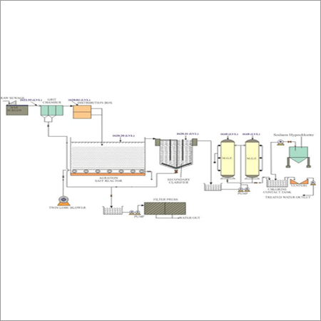 Effluent Treatment Plants Installation Services