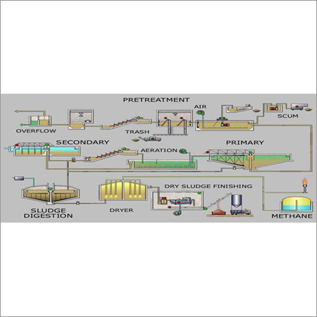 Sewage Treatment Plants (STP)