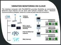 Cloud based Vibration Monitoring Software PlantWATCH