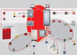 Fire Detection And Fire Suppression