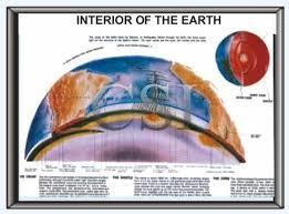 Interior of Earth
