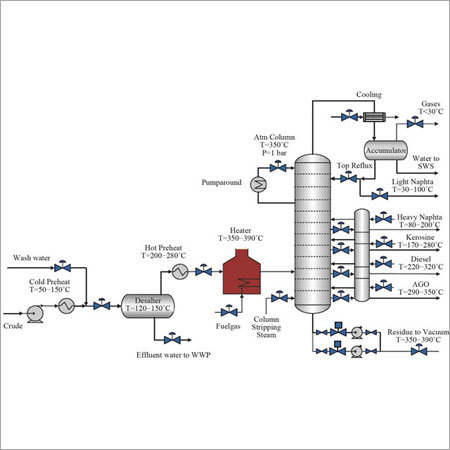 Distillation Column Design And Validation