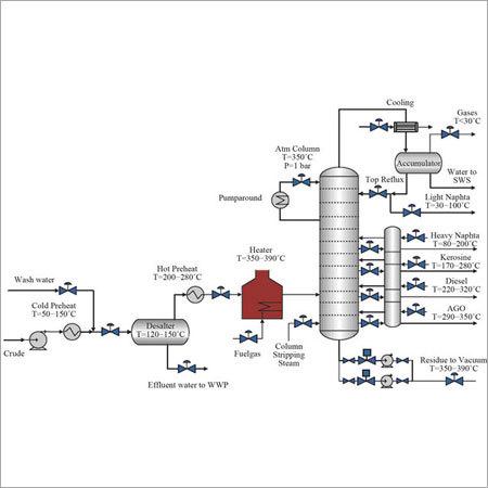 Distillation Column Design And Validation