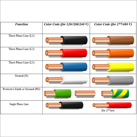 Color Codes Wire