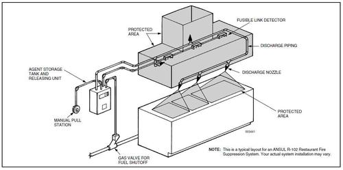 Restaurant Hood Fire Suppression System
