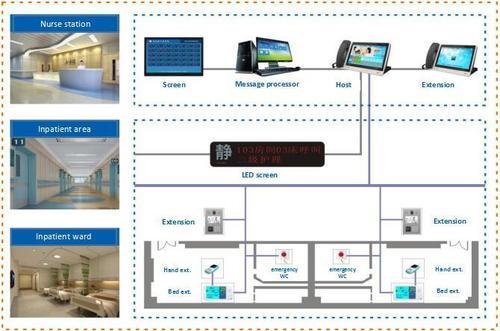 Medical Wireless Nurse Call System