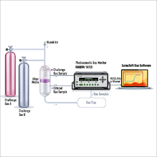 Multigas monitor for filter Testing