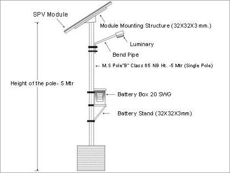 Solar Street Light Mounting Structure
