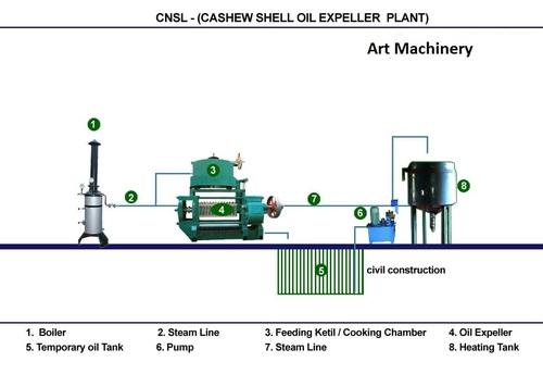Cashew shelling oil expeller plant