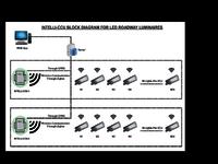 Smart Street Light Wireless Controllers