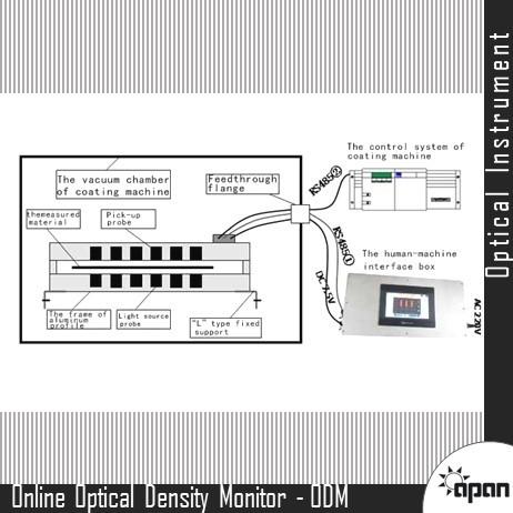 Online Optical Density Monitor