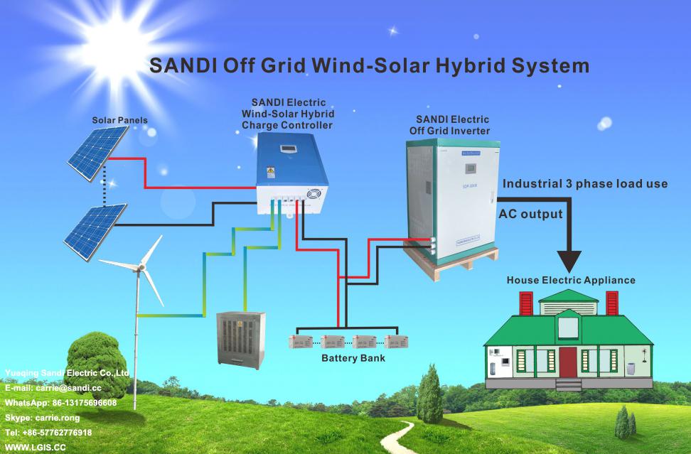 Off Grid Inverter Wind System