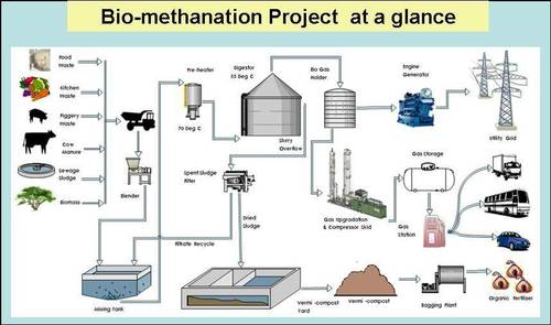 Biomethanation Plant
