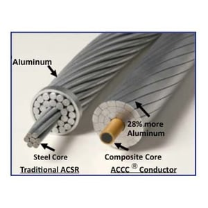 Coyote ACSR Conductor