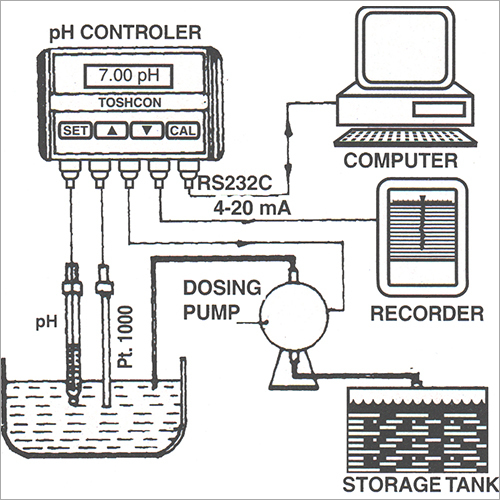 pH Control Loop BW