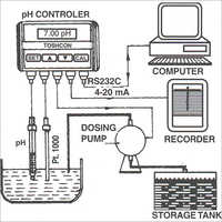 pH Control Loop BW