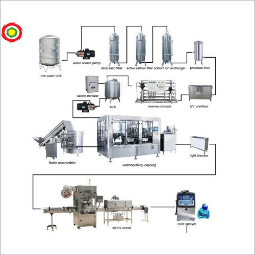 Mineral Water Plant On Turnkey Basis