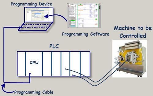 PLC Programming Service
