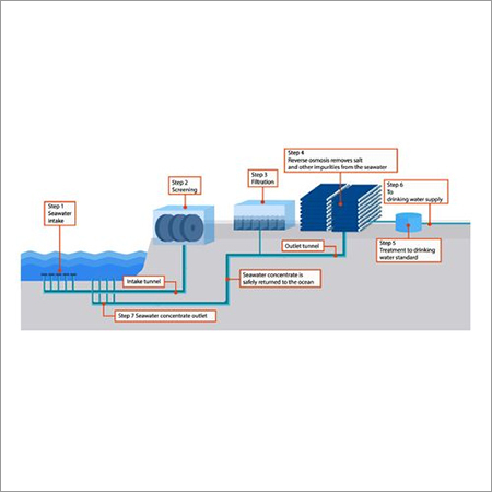 Desalination Water Plant