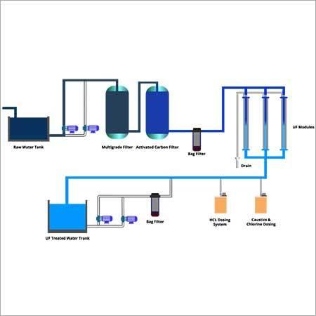 Ultra - Filtration Plant