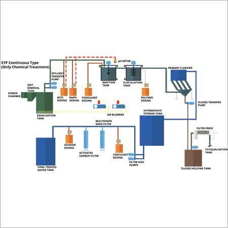 ETP Plant ( Effluent treatment plant)