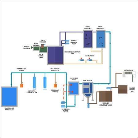 Industrial Water & Waste Water Treatment Plants