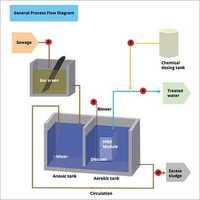 Mbr System ( Membrane Bioreactor)