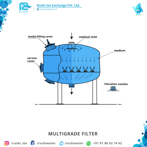Multigrade Filter