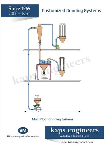 Sugar Grinding System