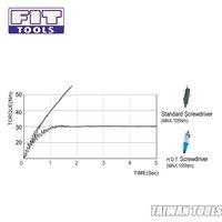 1-4 Two Way Pneumatic Adjustable Torque Hydraulic Dual Torque Screwdriver