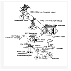 Electrical Contactership Services