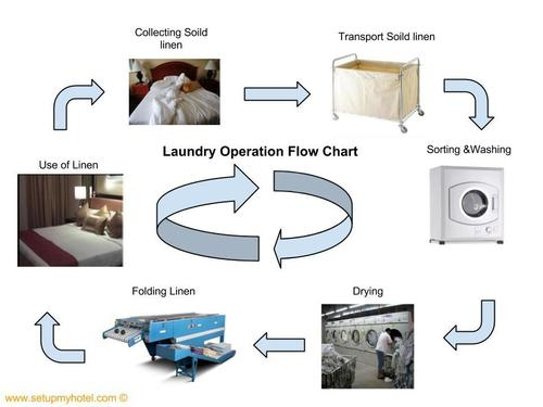 Laundry Operations Services