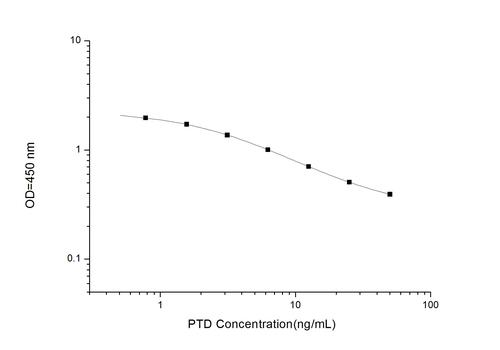 PTD(Pentosidine) ELISA Kit
