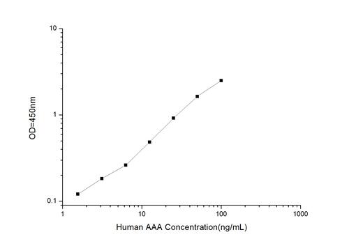 Human ACTH(Adrencocorticotropic Hormone) ELISA Ki