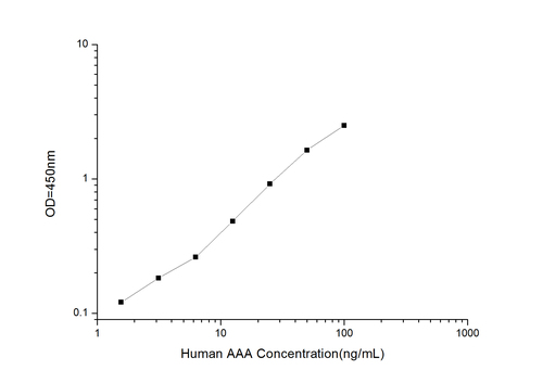 Human AAA(Anti-Actin Antibody) ELISA Kit